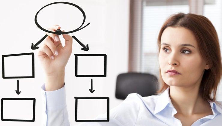 information-flow-organization