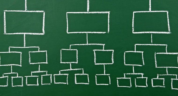 make-organizational-chart