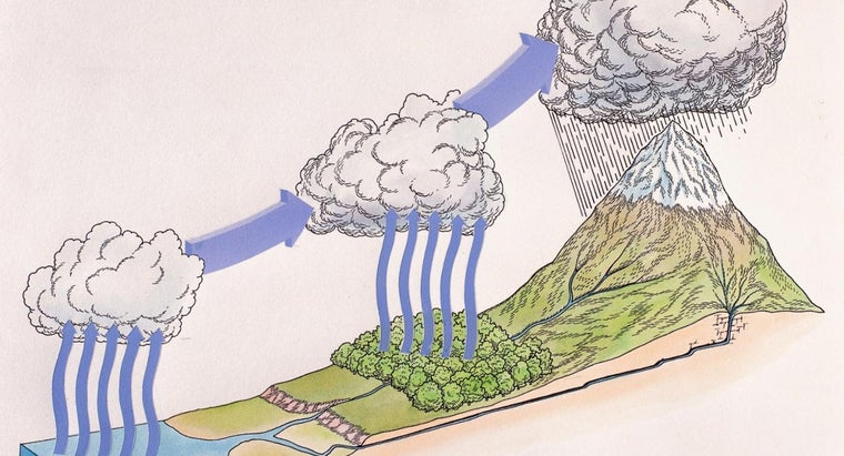 water-cycle-important