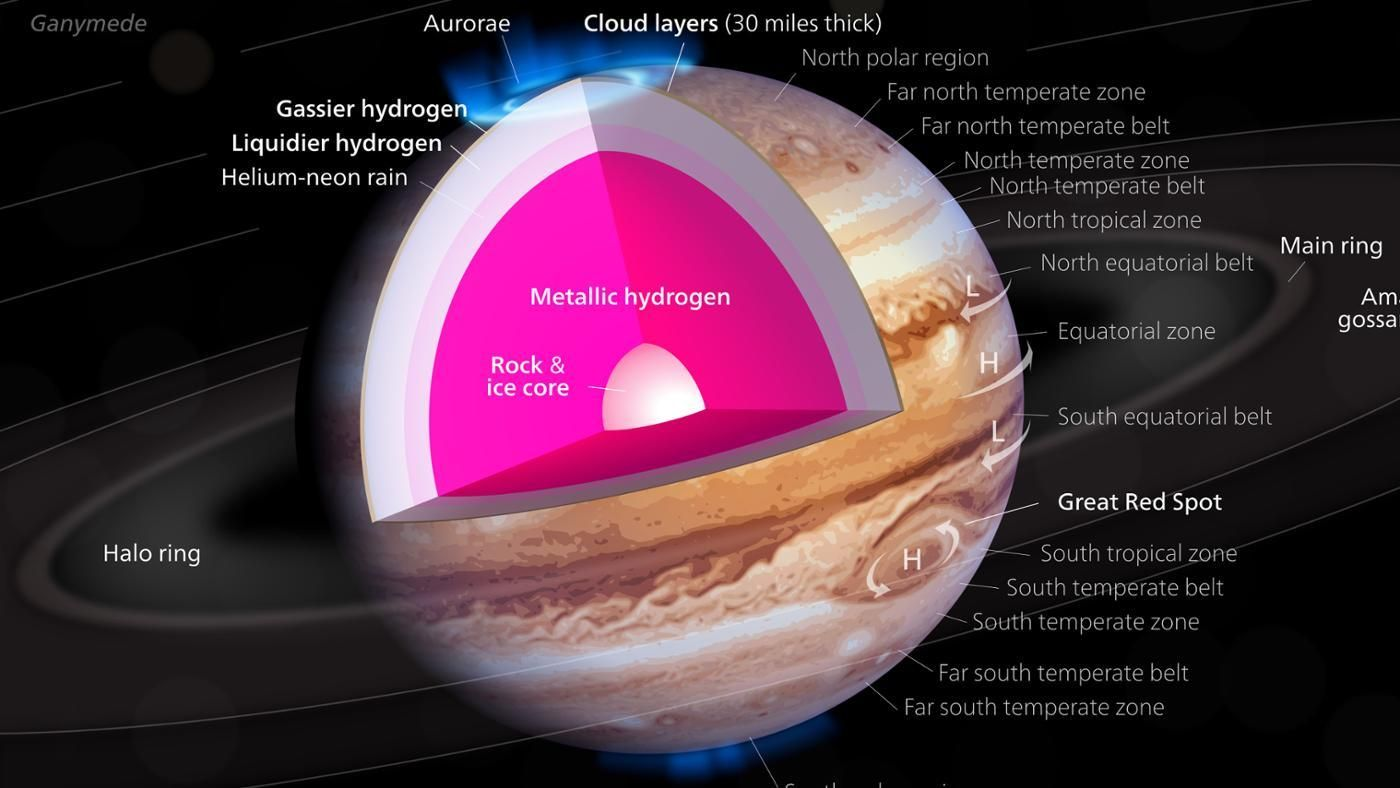 Where Is the Highest Temperature on Jupiter? | Reference.com