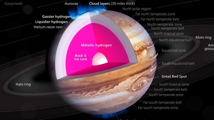 Where Is the Highest Temperature on Jupiter?