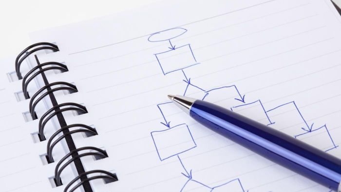 How do you use a system flowchart?
