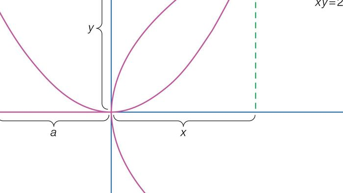 What are the x intercepts of a parabola?