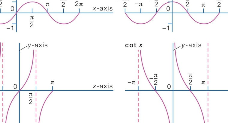 How Do I Graph Logarithmic Functions?