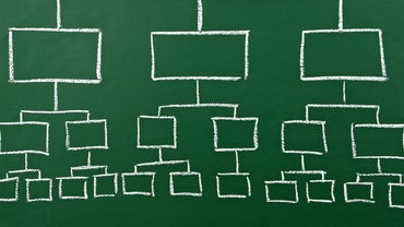How Do You Make an Organizational Chart?